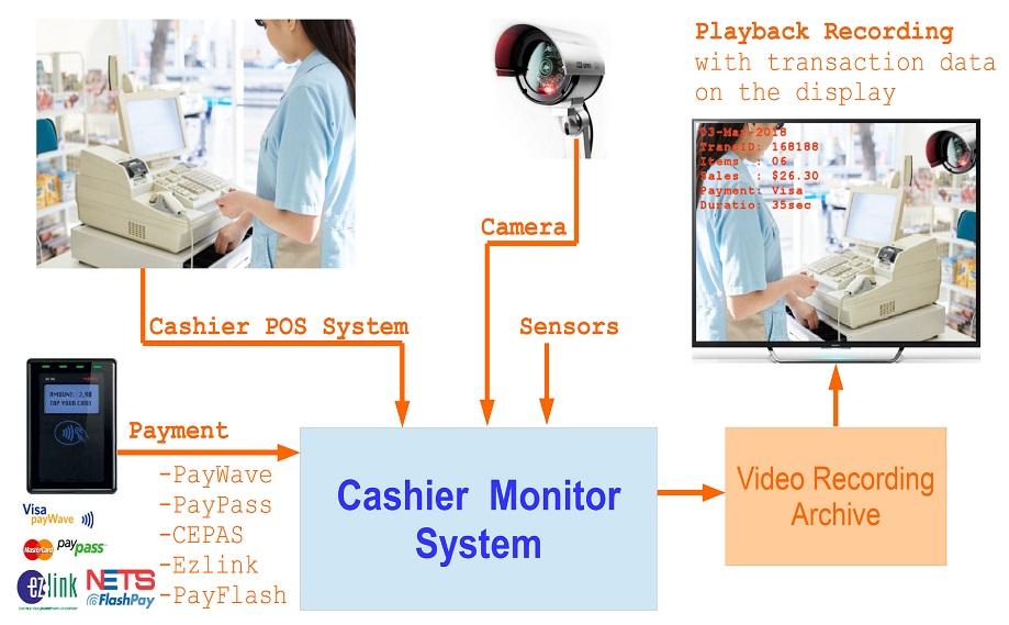 Cashier Monitoring System (Cashier Transaction Recording)
