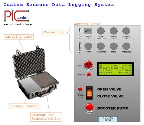 Sensor data logging system. Custom Design.